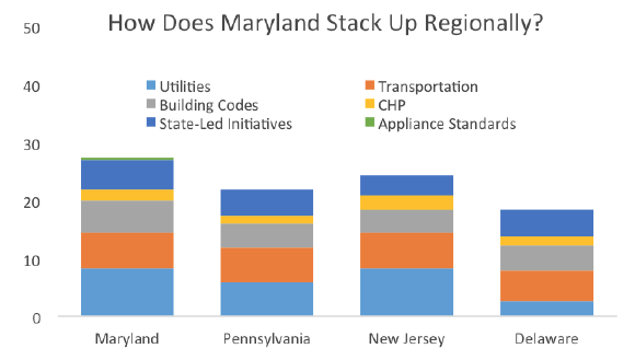 Maryland energy efficiency vs. Mid-Atlantic